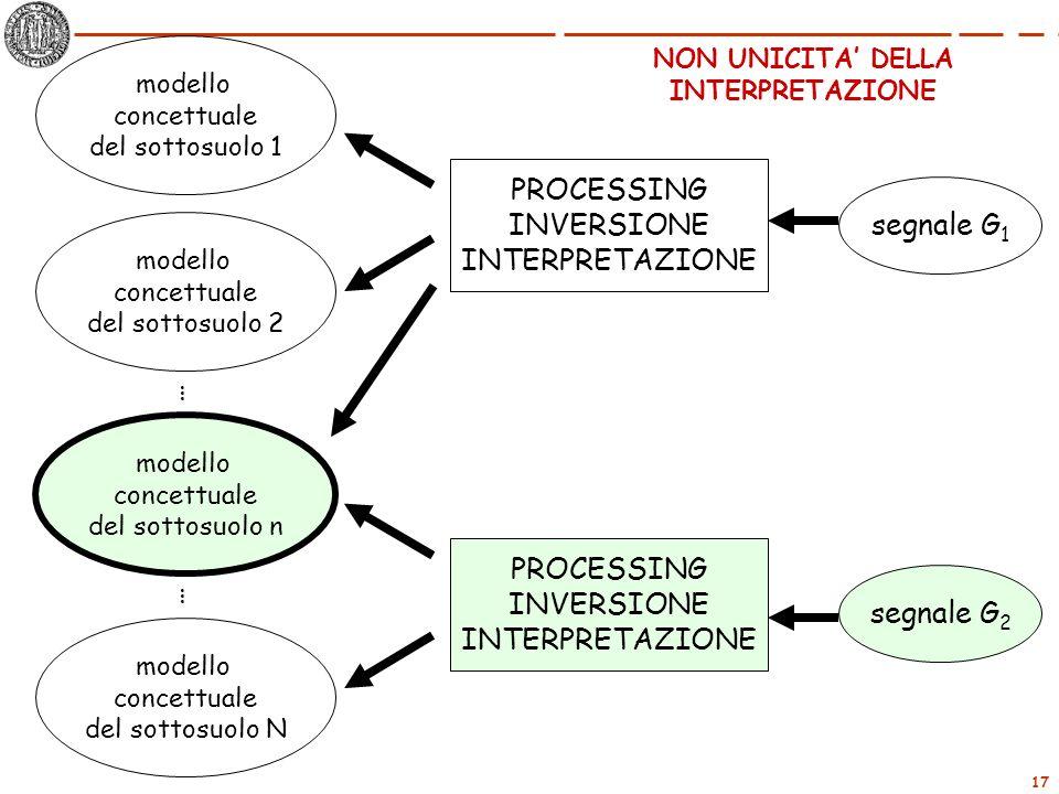 PROCESSING INVERSIONE INTERPRETAZIONE segnale G1 … PROCESSING