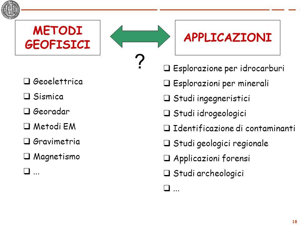 METODI APPLICAZIONI GEOFISICI Esplorazione per idrocarburi