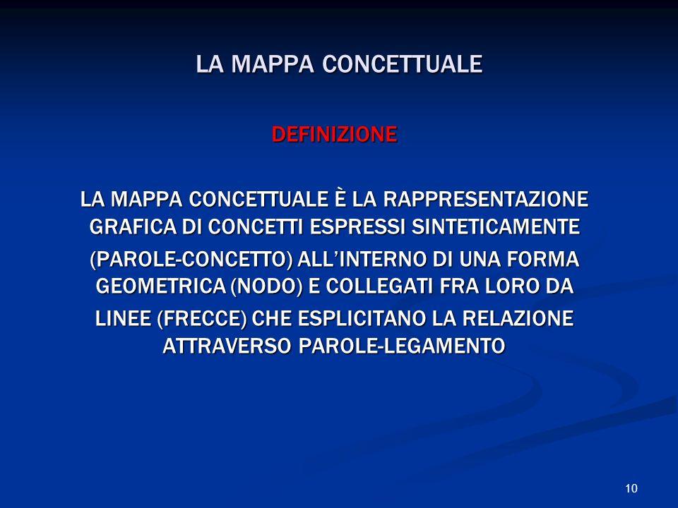 LA MAPPA CONCETTUALE DEFINIZIONE