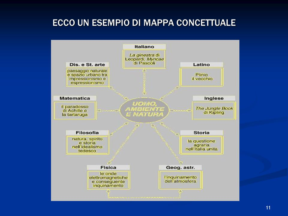 ECCO UN ESEMPIO DI MAPPA CONCETTUALE