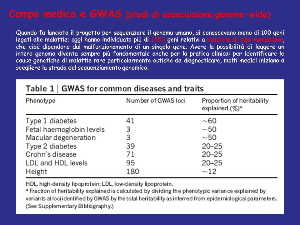 Campo medico e GWAS (studi di associazione genome-wide)