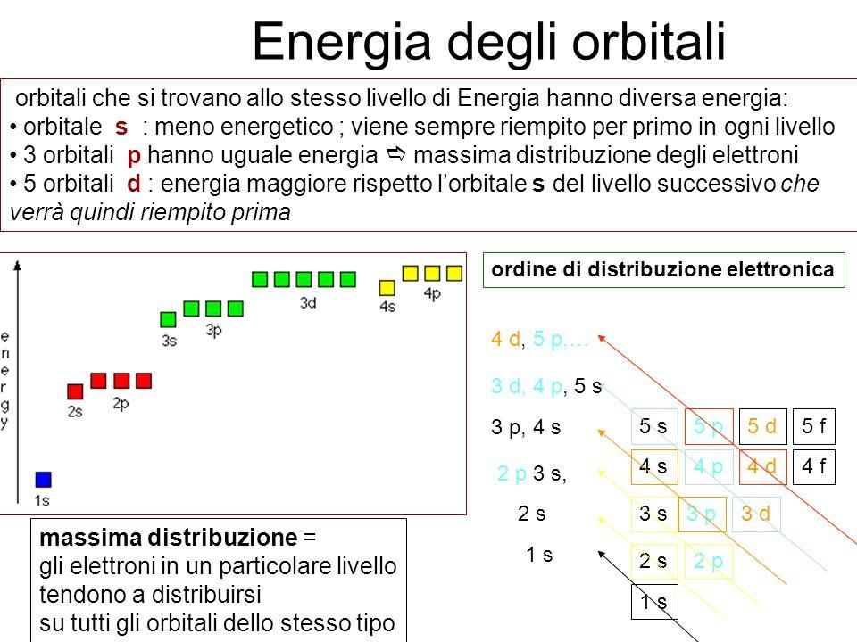 Energia degli orbitali