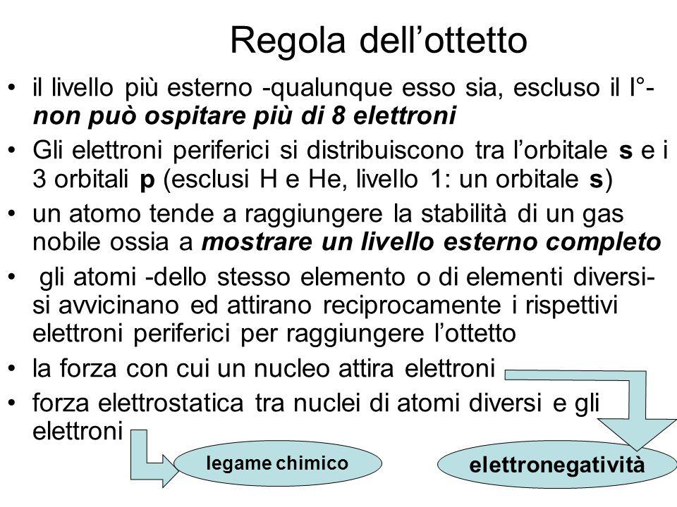 Regola dell'ottetto il livello più esterno -qualunque esso sia, escluso il I°- non può ospitare più di 8 elettroni.