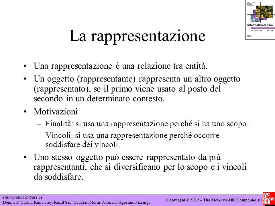 La rappresentazione Una rappresentazione è una relazione tra entità.