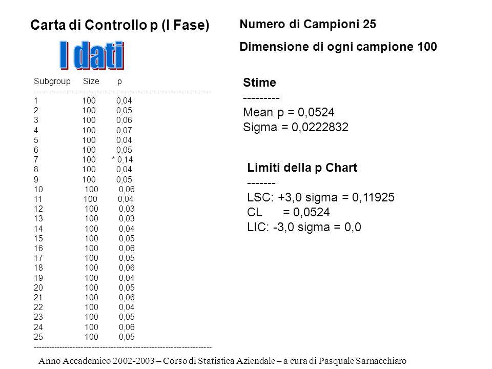 I dati Carta di Controllo p (I Fase) Numero di Campioni 25