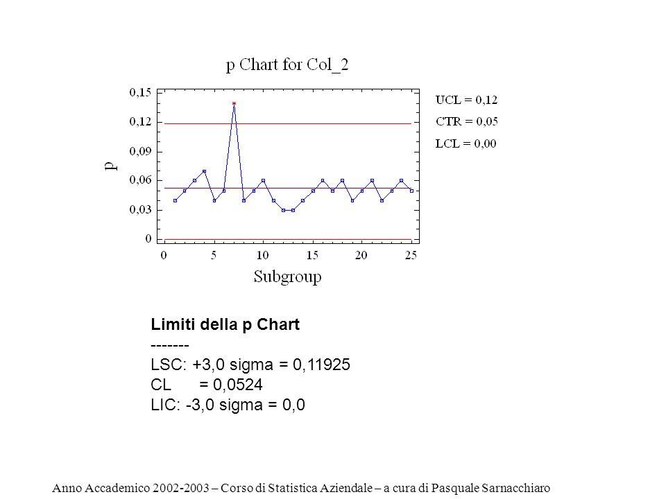 Limiti della p Chart ------- LSC: +3,0 sigma = 0,11925 CL = 0,0524