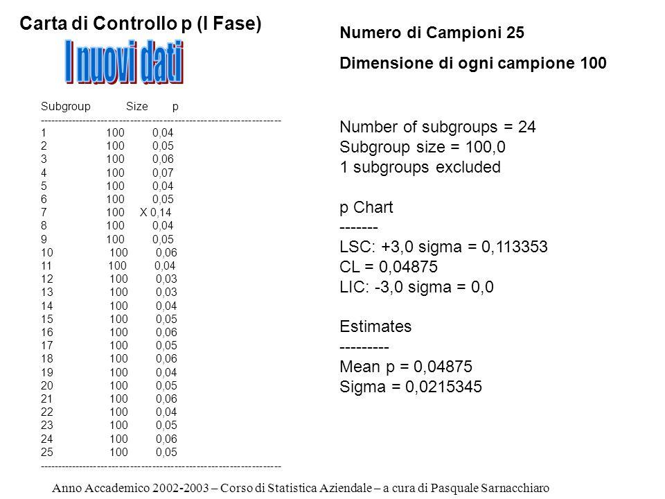 I nuovi dati Carta di Controllo p (I Fase) Numero di Campioni 25