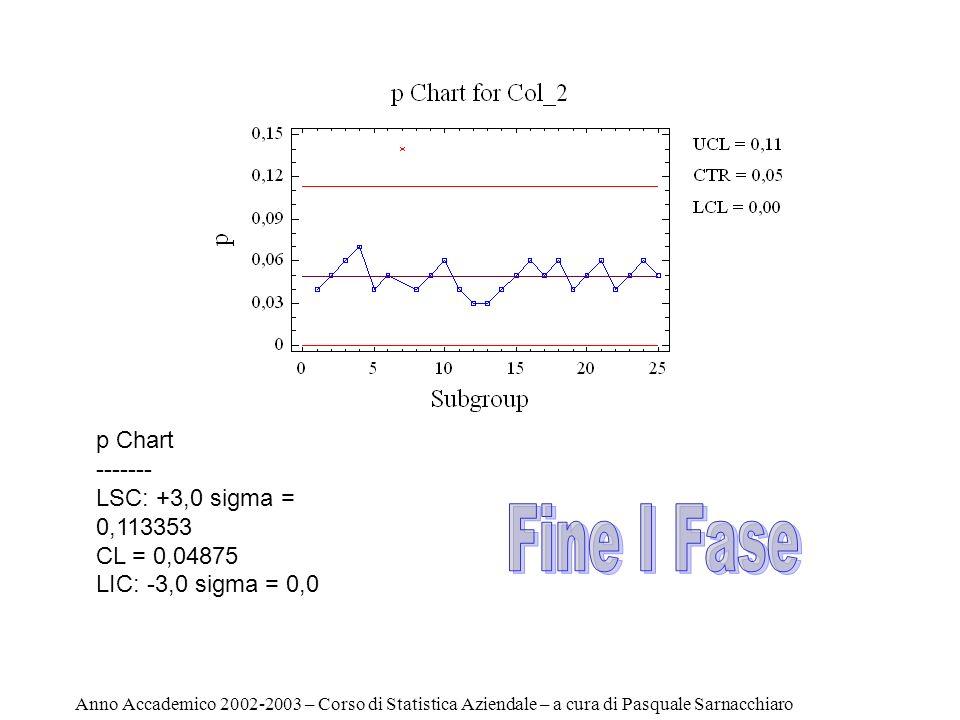 Fine I Fase p Chart ------- LSC: +3,0 sigma = 0,113353 CL = 0,04875