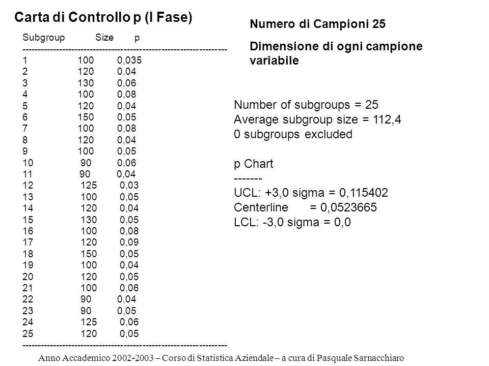 Carta di Controllo p (I Fase)