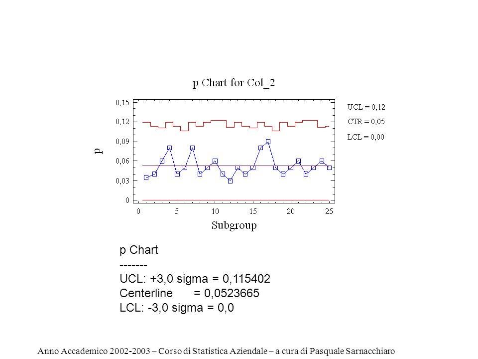p Chart ------- UCL: +3,0 sigma = 0,115402 Centerline = 0,0523665