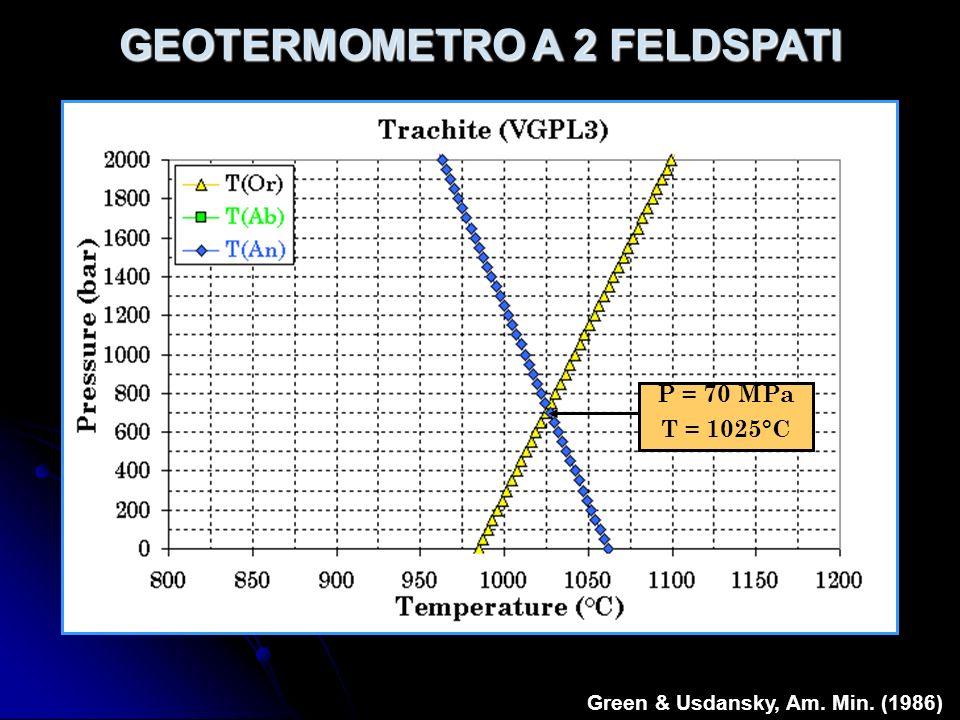 GEOTERMOMETRO A 2 FELDSPATI Green & Usdansky, Am. Min. (1986)