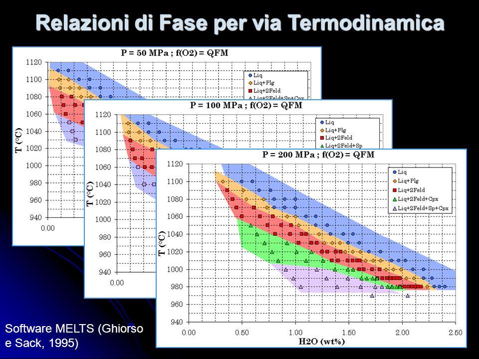 Relazioni di Fase per via Termodinamica