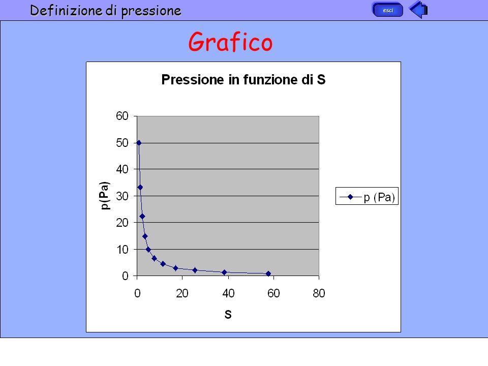 Definizione di pressione