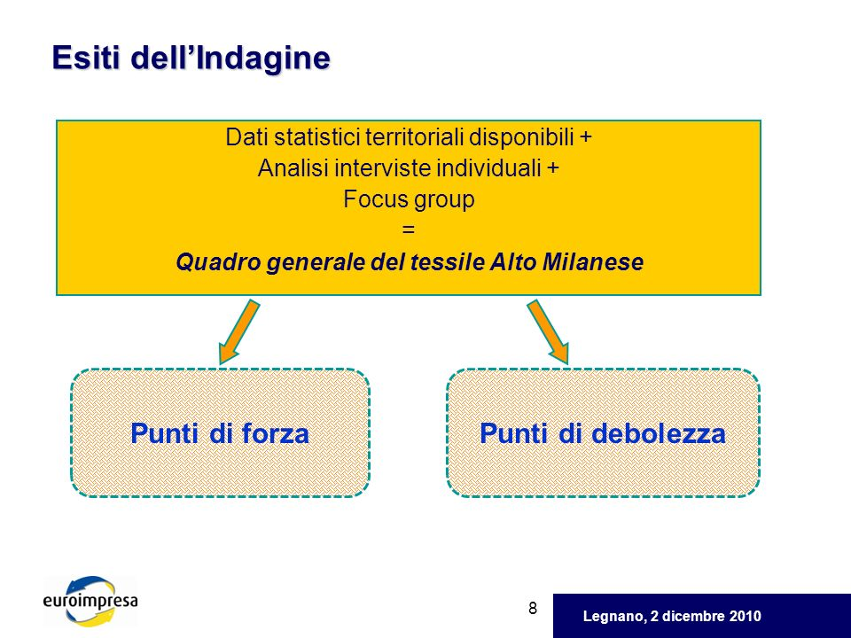 Quadro generale del tessile Alto Milanese