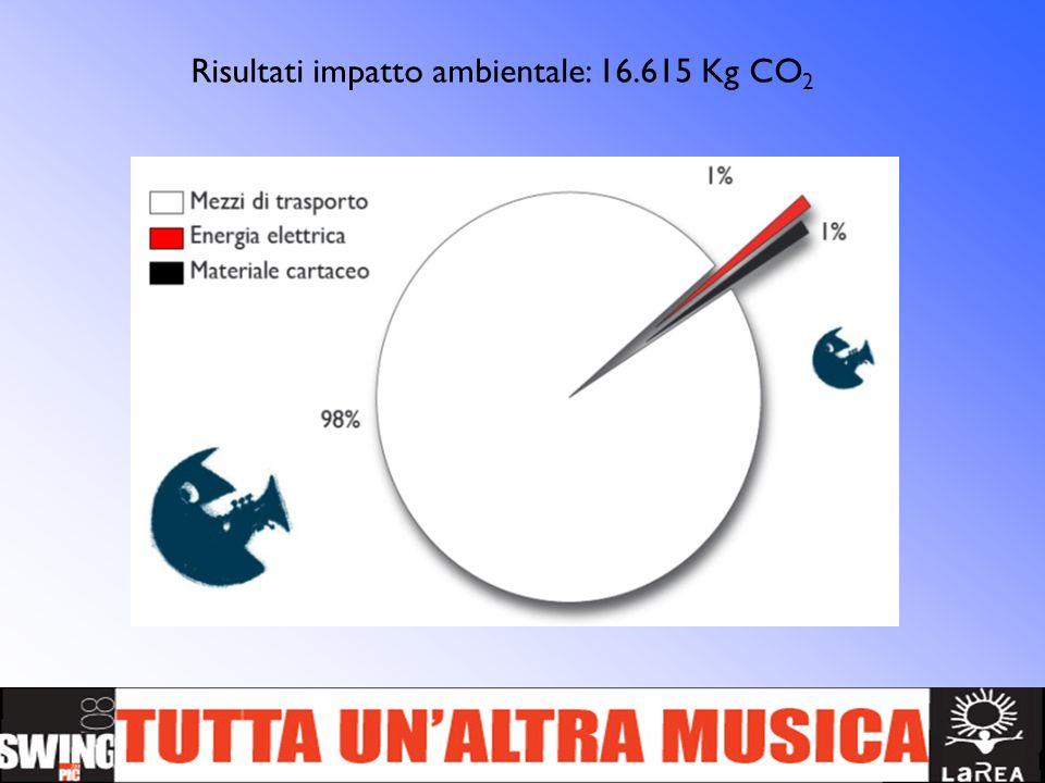 Risultati impatto ambientale: 16.615 Kg CO2