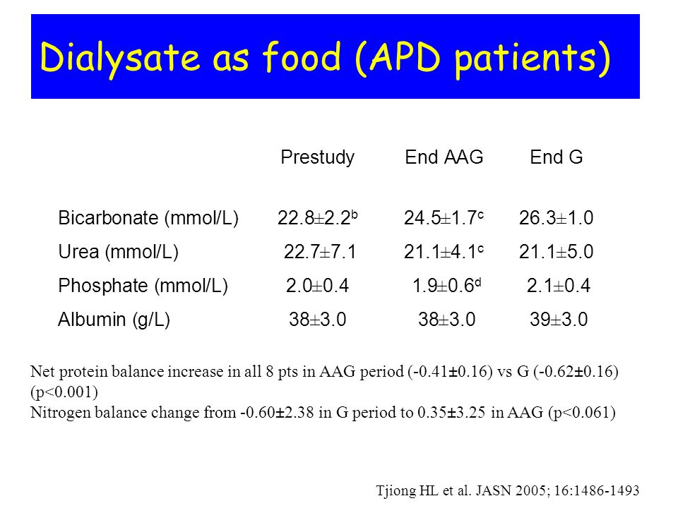 Dialysate as food (APD patients)