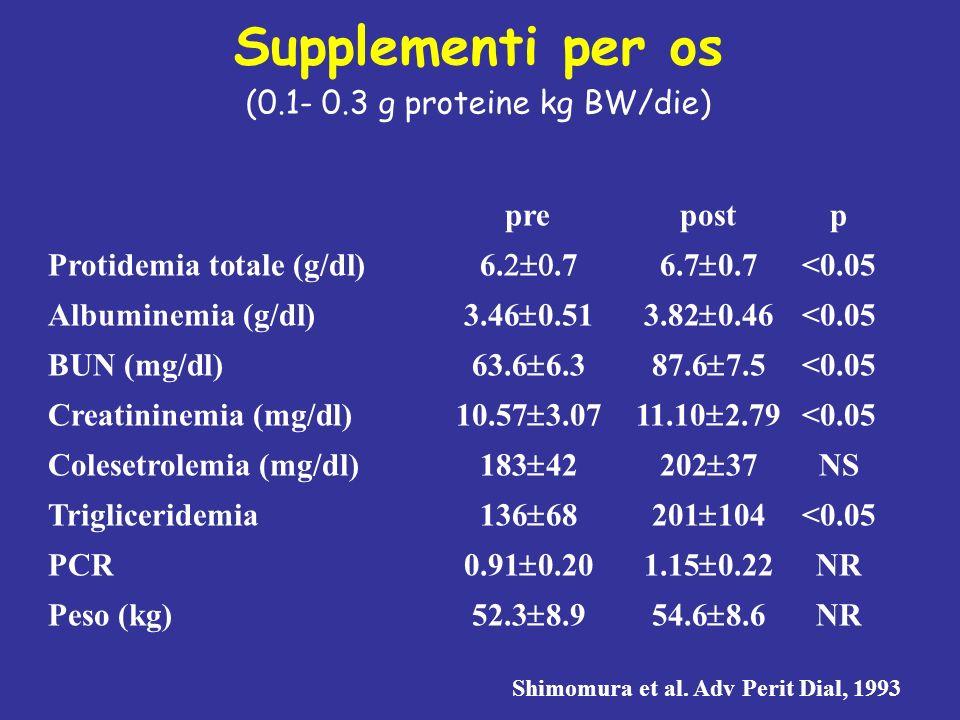 Supplementi per os (0.1- 0.3 g proteine kg BW/die)