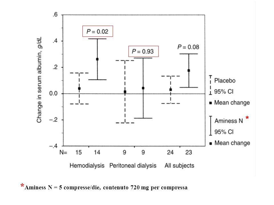 *Aminess N = 5 compresse/die, contenuto 720 mg per compressa