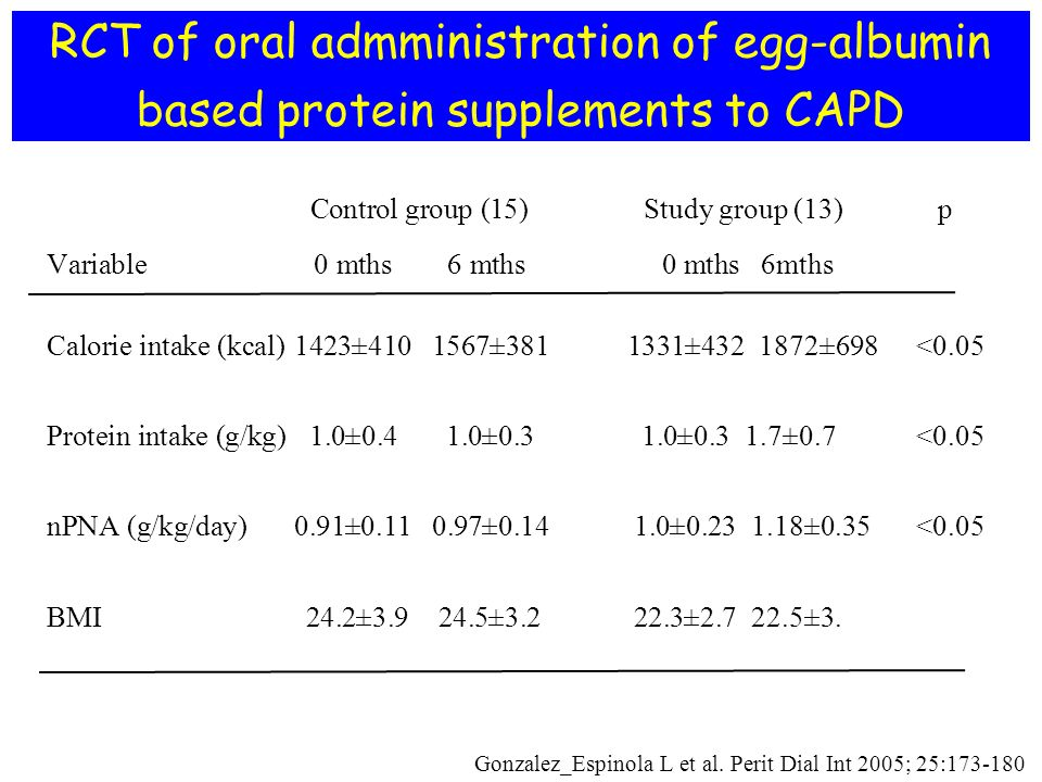 RCT of oral admministration of egg-albumin based protein supplements to CAPD