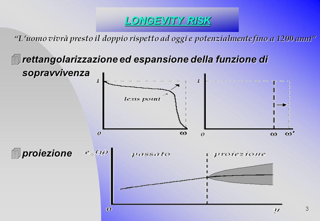 LONGEVITY RISK L'uomo vivrà presto il doppio rispetto ad oggi e potenzialmente fino a 1200 anni
