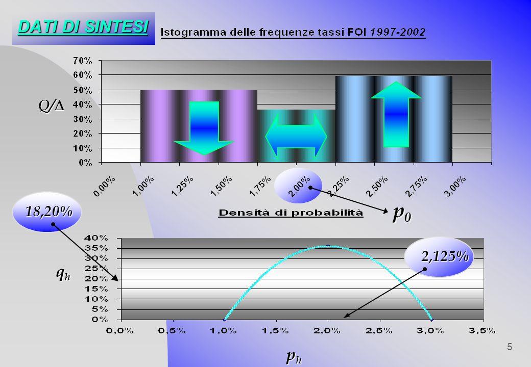 DATI DI SINTESI Q/ p0 18,20% 2,125% qh ph