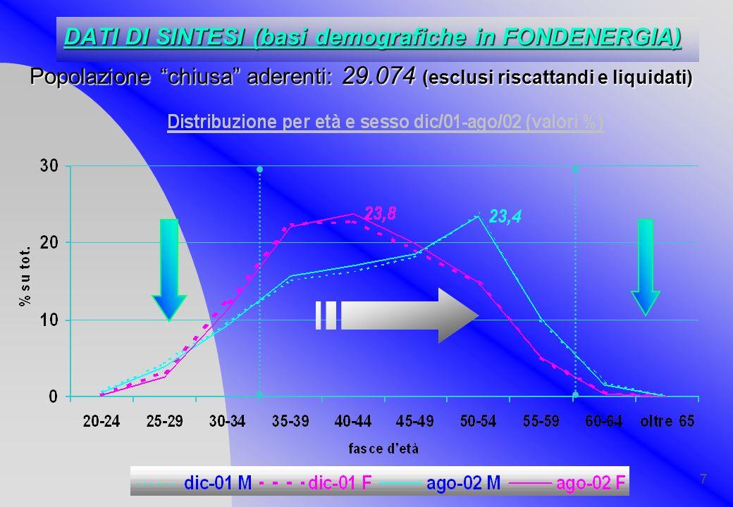 DATI DI SINTESI (basi demografiche in FONDENERGIA)