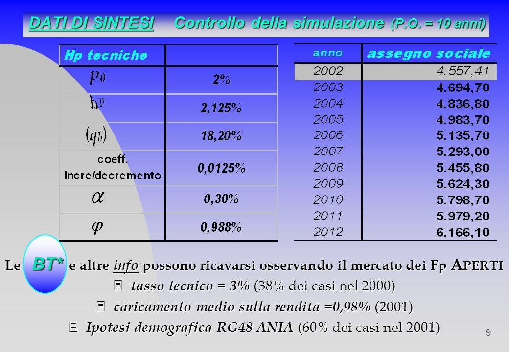 DATI DI SINTESI Controllo della simulazione (P.O. = 10 anni)