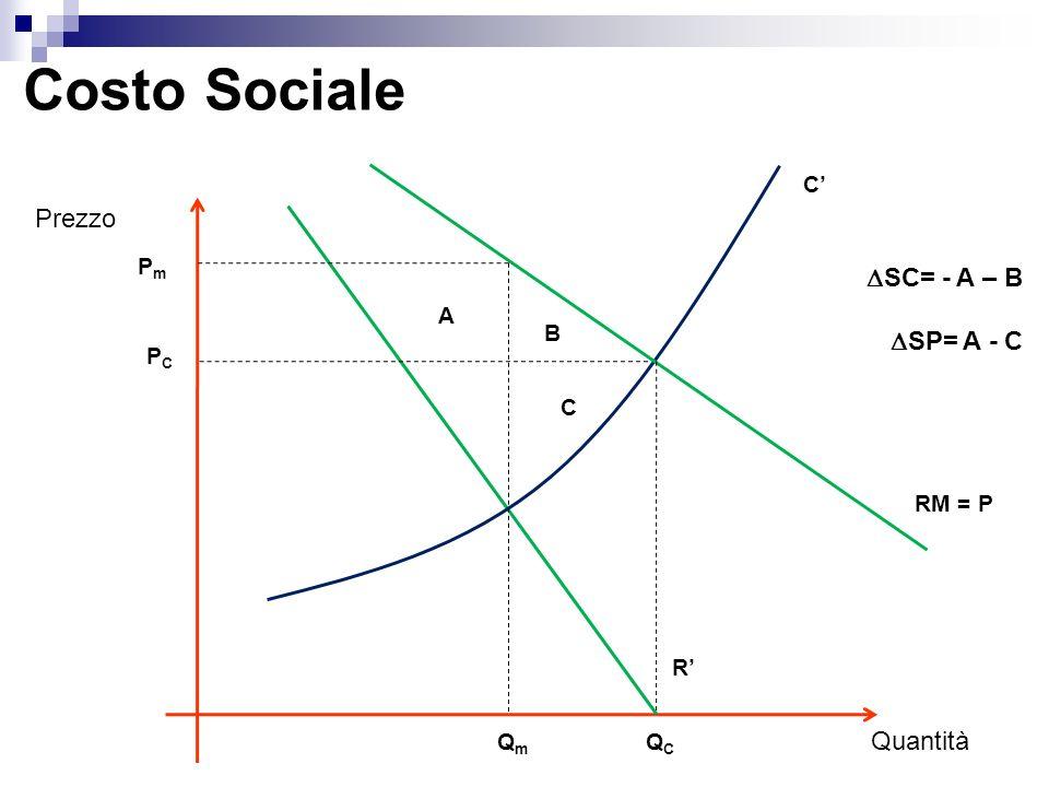 Costo Sociale Prezzo SC= - A – B SP= A - C Quantità C' Pm A B PC C