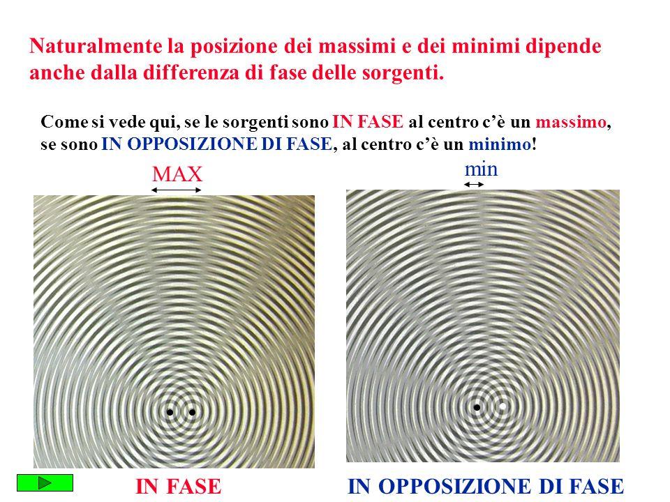 Naturalmente la posizione dei massimi e dei minimi dipende anche dalla differenza di fase delle sorgenti.