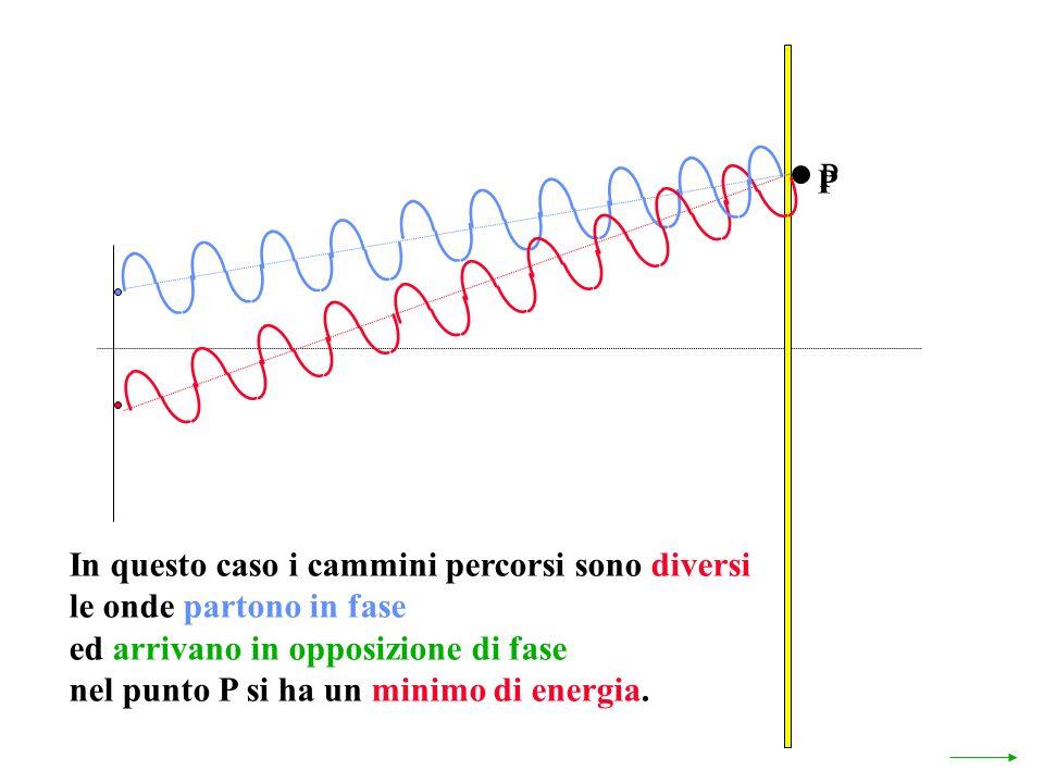 P P. In questo caso i cammini percorsi sono diversi. le onde partono in fase. ed arrivano in opposizione di fase.