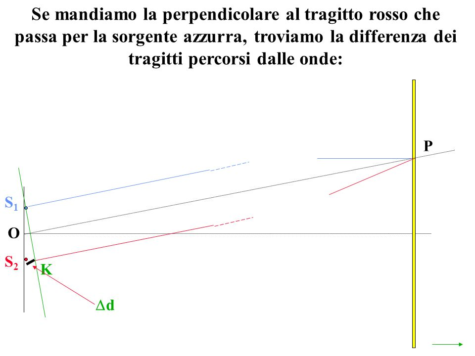 Se mandiamo la perpendicolare al tragitto rosso che passa per la sorgente azzurra, troviamo la differenza dei tragitti percorsi dalle onde: