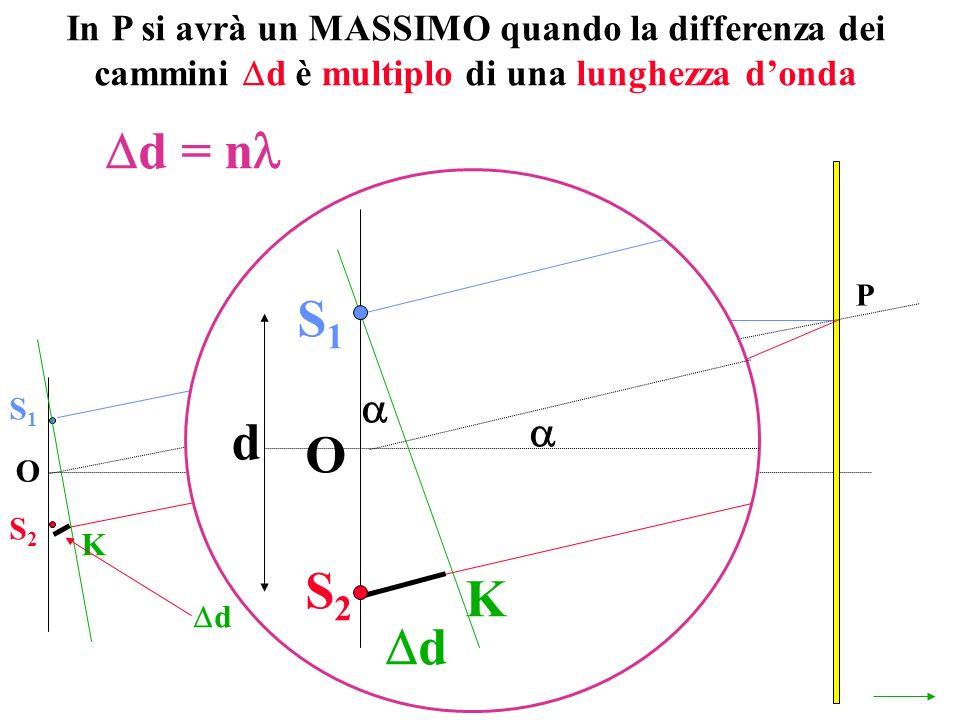 In P si avrà un MASSIMO quando la differenza dei cammini d è multiplo di una lunghezza d'onda