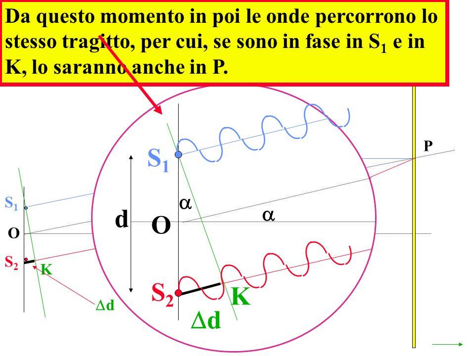 Da questo momento in poi le onde percorrono lo stesso tragitto, per cui, se sono in fase in S1 e in K, lo saranno anche in P.