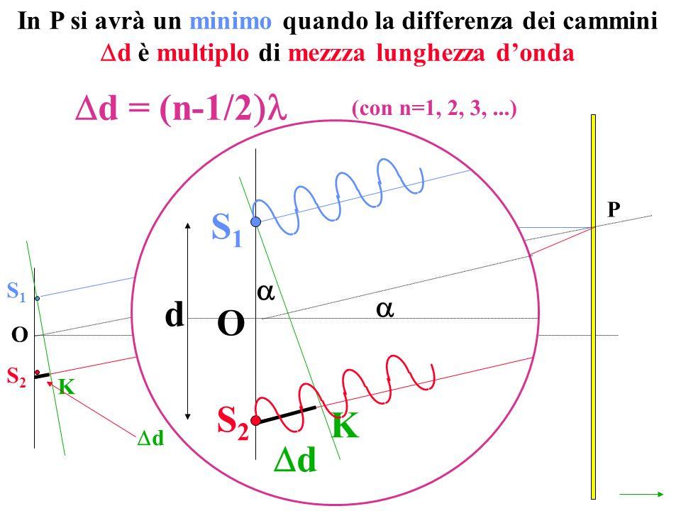 In P si avrà un minimo quando la differenza dei cammini d è multiplo di mezzza lunghezza d'onda
