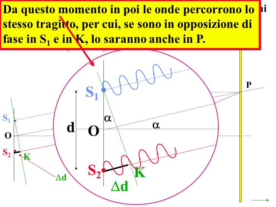 Da questo momento in poi le onde percorrono lo stesso tragitto, per cui, se sono in opposizione di fase in S1 e in K, lo saranno anche in P.