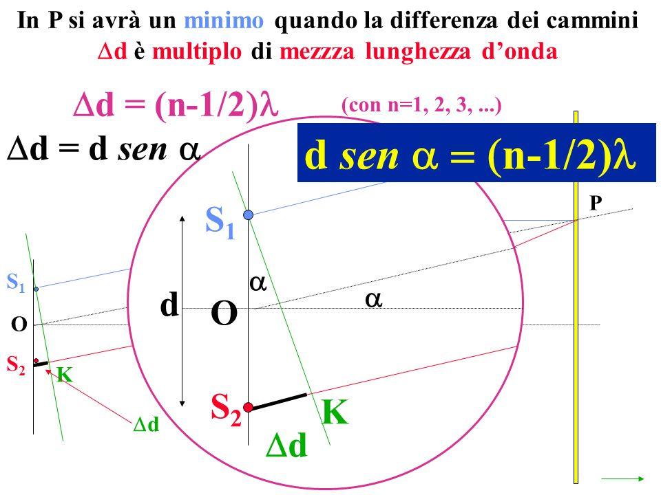 d sen n-1/2) d = (n-1/2 d = d sen  S1 d O S2 K d  