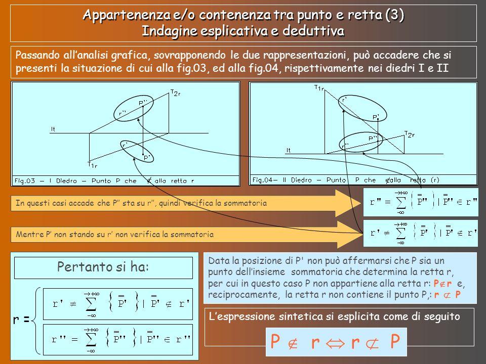 Appartenenza e/o contenenza tra punto e retta (3) Indagine esplicativa e deduttiva