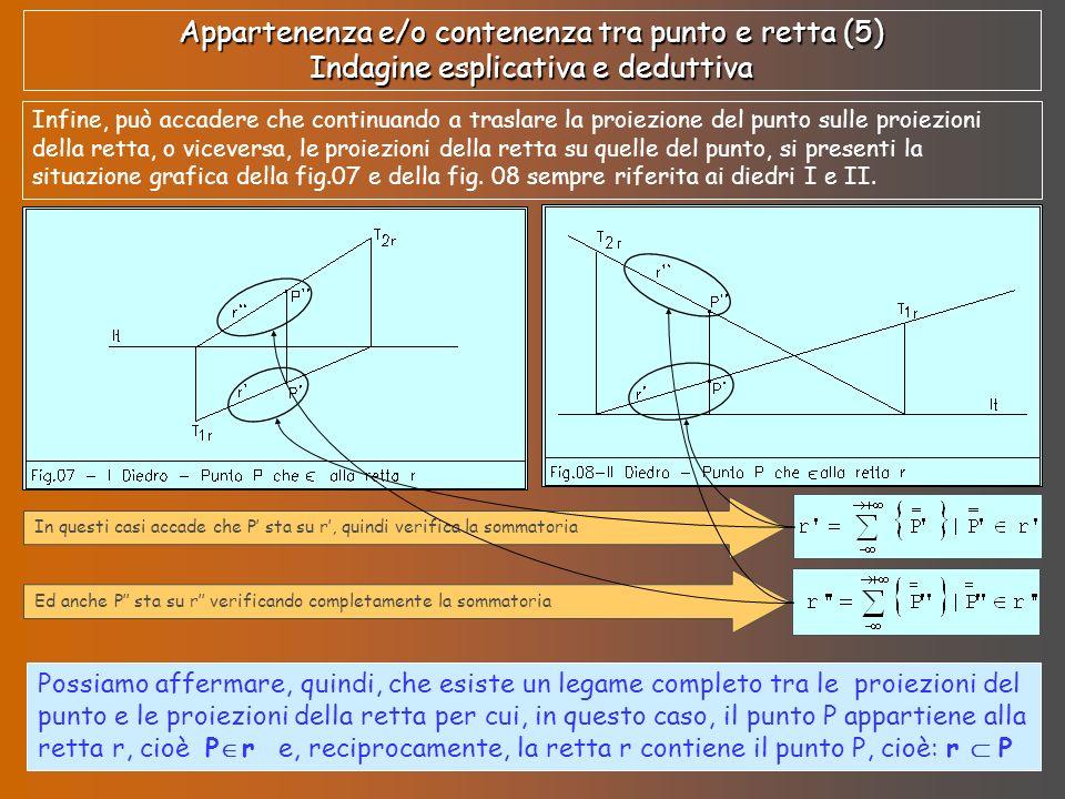 Appartenenza e/o contenenza tra punto e retta (5) Indagine esplicativa e deduttiva