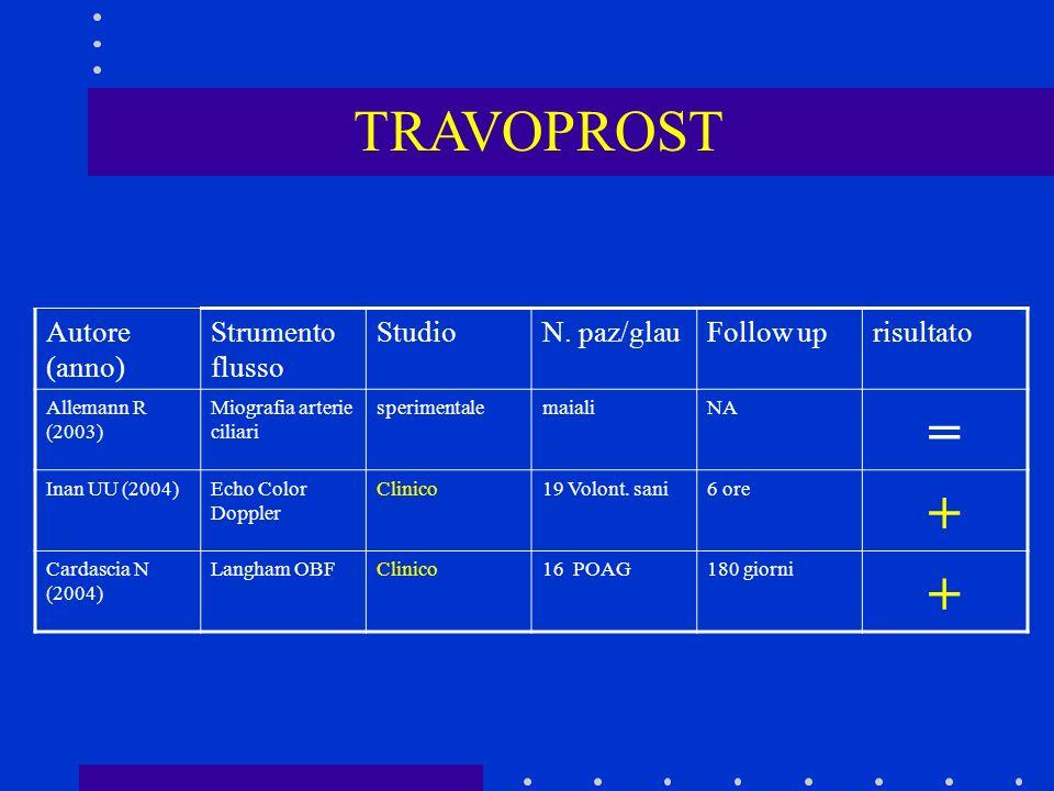 TRAVOPROST = + Autore (anno) Strumento flusso Studio N. paz/glau