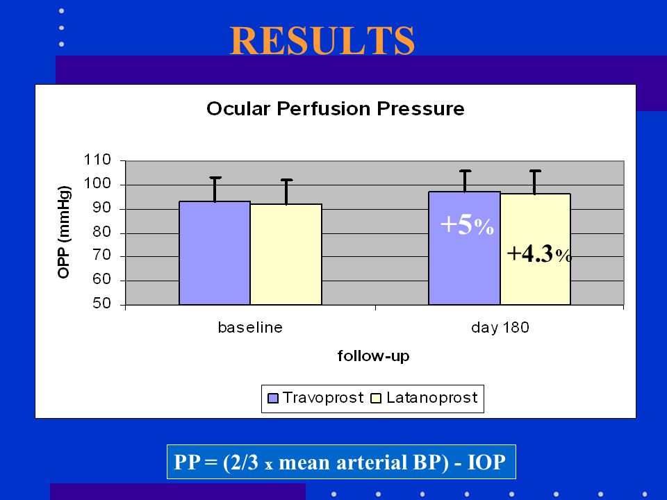 RESULTS +5% +4.3% PP = (2/3 x mean arterial BP) - IOP