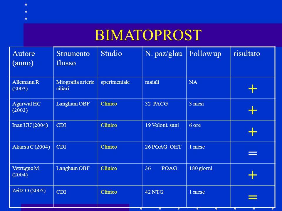BIMATOPROST + = Autore (anno) Strumento flusso Studio N. paz/glau