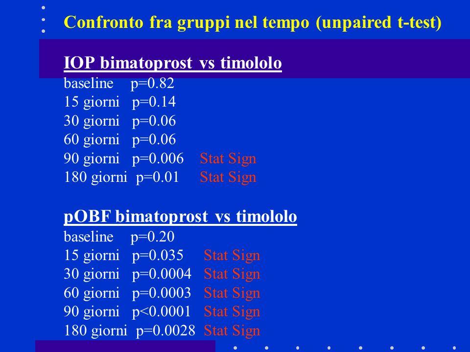 Confronto fra gruppi nel tempo (unpaired t-test)