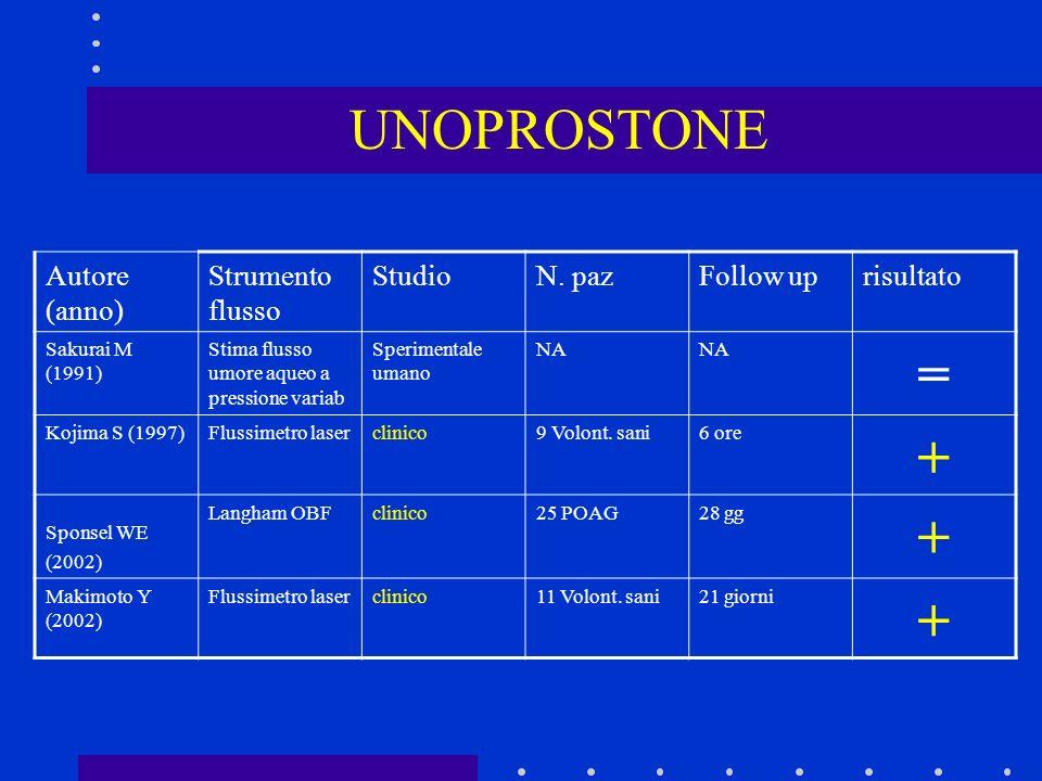 UNOPROSTONE = + Autore (anno) Strumento flusso Studio N. paz Follow up