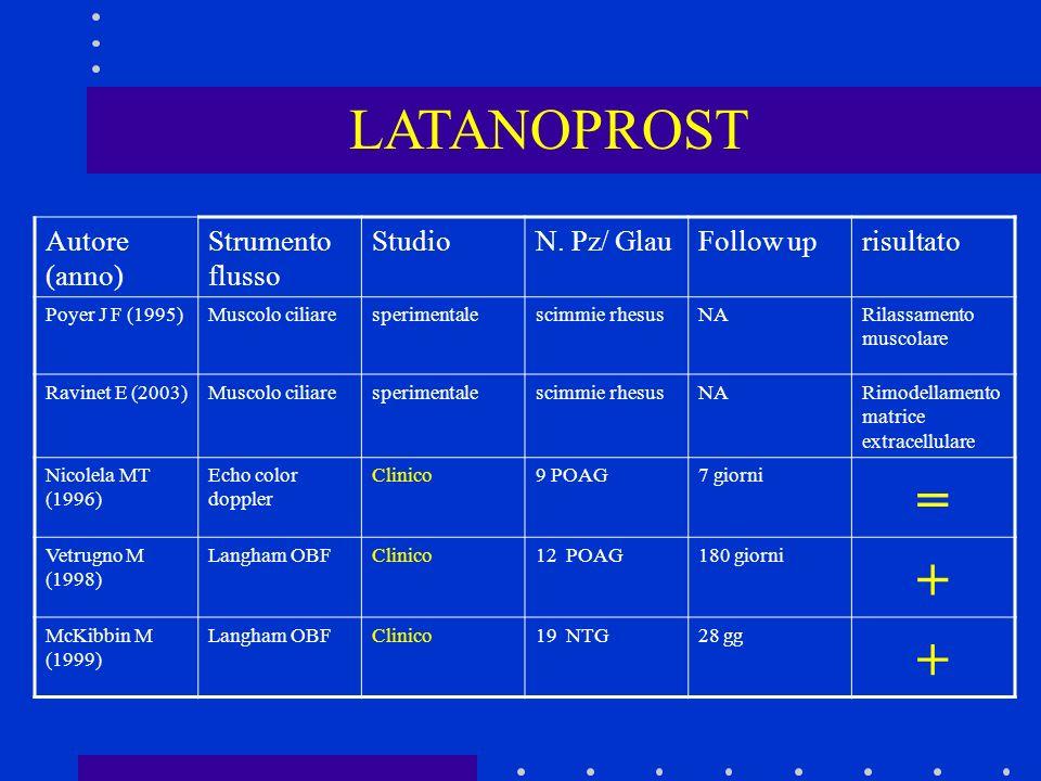 LATANOPROST = + Autore (anno) Strumento flusso Studio N. Pz/ Glau