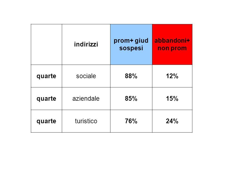indirizzi. prom+ giud sospesi. abbandoni+ non prom. quarte. sociale. 88% 12% aziendale. 85% 15% turistico.