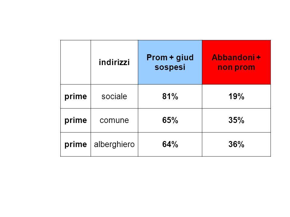 indirizzi. Prom + giud sospesi. Abbandoni + non prom. prime. sociale. 81% 19% comune. 65% 35% alberghiero.