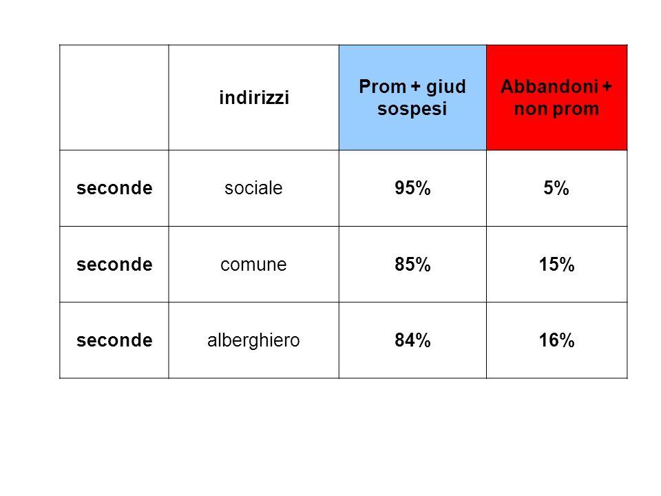 indirizzi. Prom + giud sospesi. Abbandoni + non prom. seconde. sociale. 95% 5% comune. 85% 15% alberghiero.