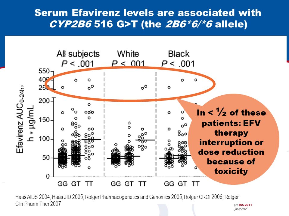 Serum Efavirenz levels are associated with CYP2B6 516 G>T (the 2B6