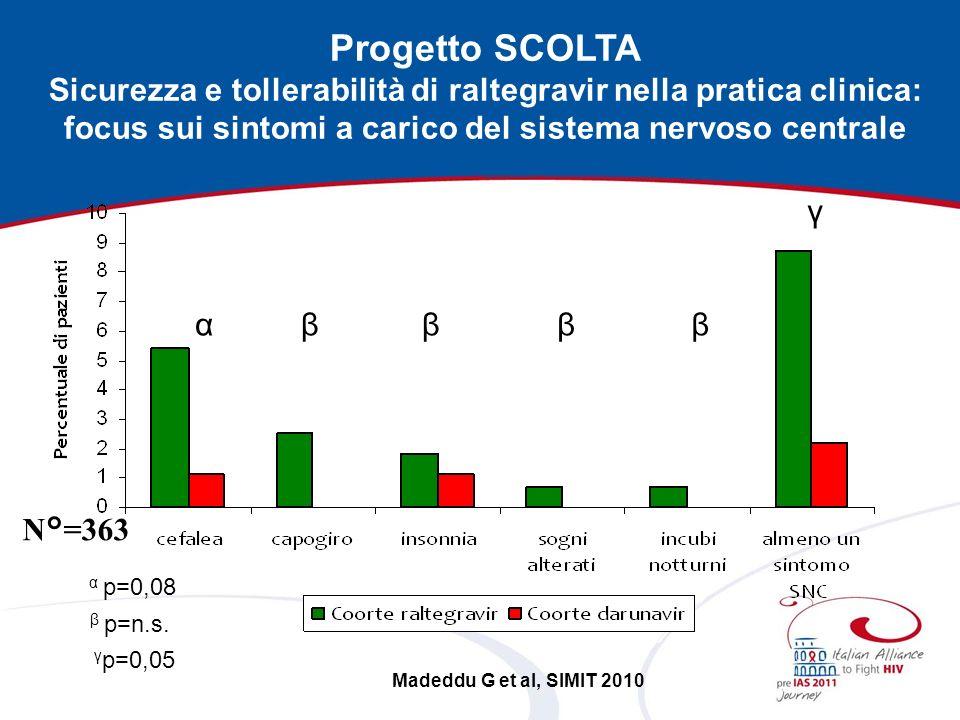 Progetto SCOLTA Sicurezza e tollerabilità di raltegravir nella pratica clinica: focus sui sintomi a carico del sistema nervoso centrale.