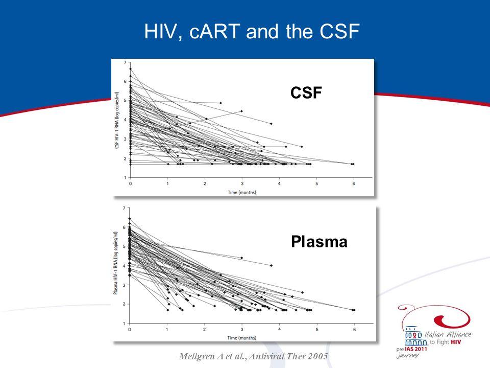 Mellgren A et al., Antiviral Ther 2005